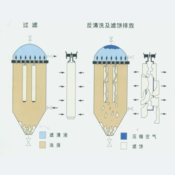 管式过滤器